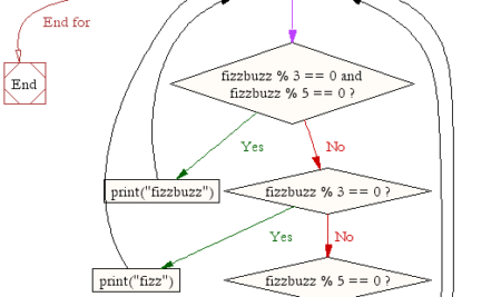 How to create FizzBuzz in Javascript