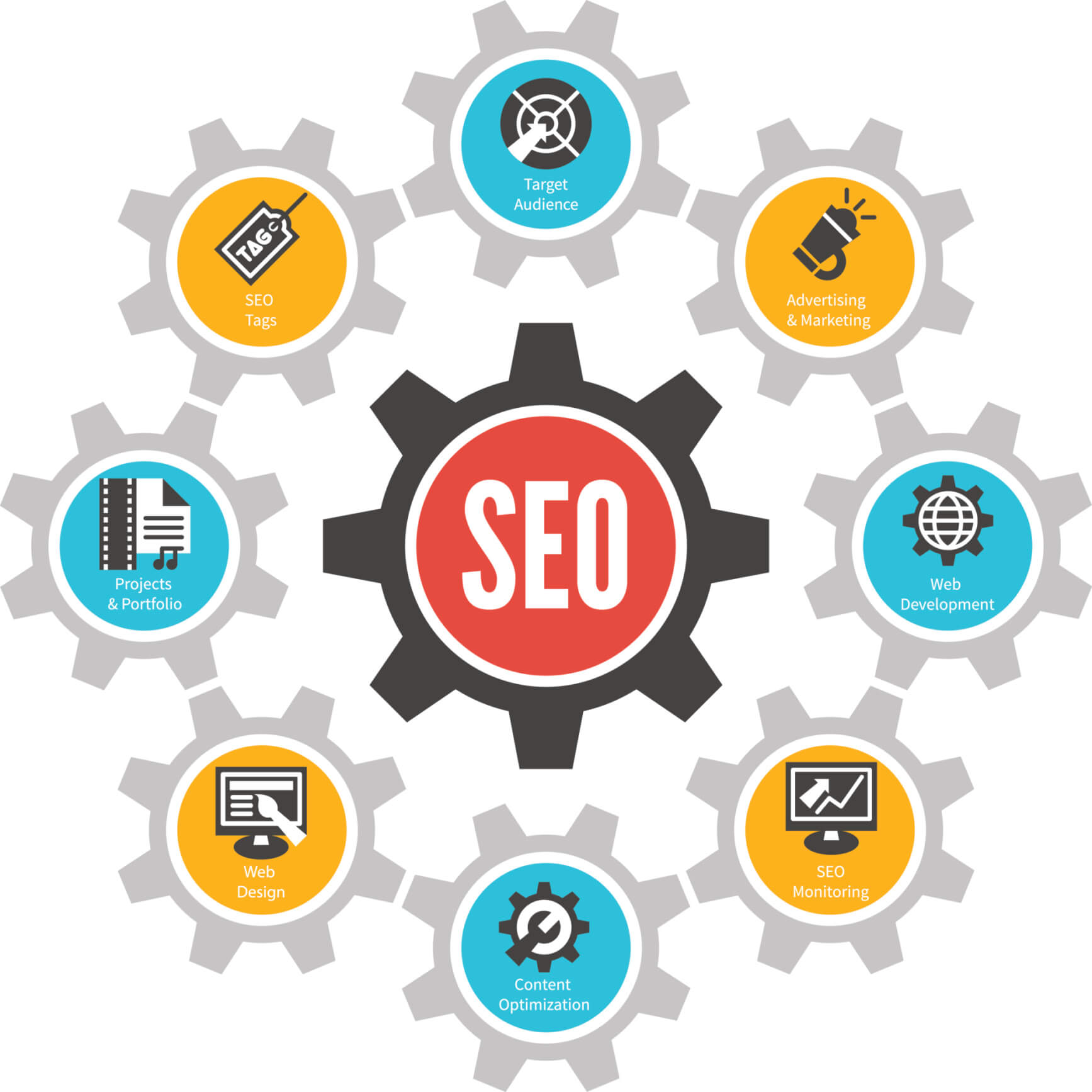 SEO Guide and Strategy in 2020 for free
