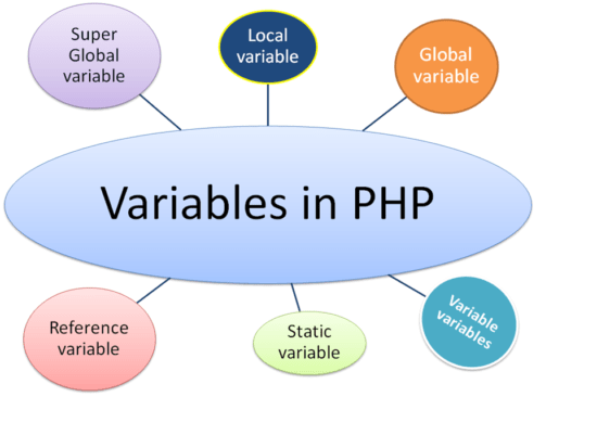 PHP 7 variable